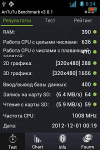 Результаты теста ZTE V790