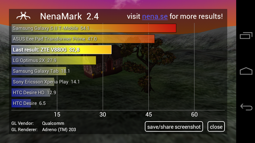 Тест ZTE V880G в NenaMark