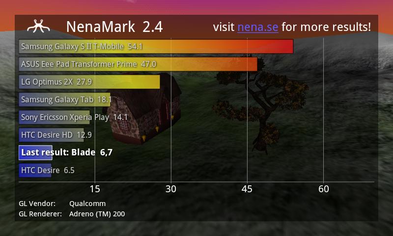 Результаты теста ZTE Libra в NenaMark 2.4