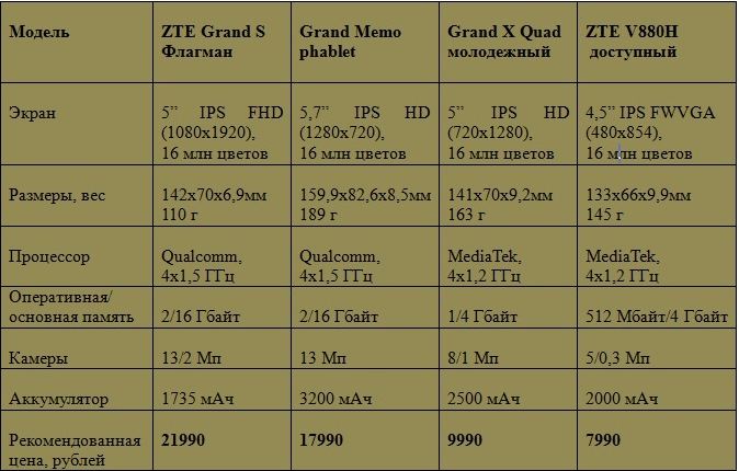 Характеристики новых ZTE устройств