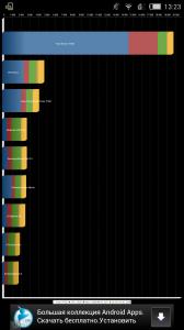 Результаты теста ZTE Nubia Z5S в Quadrant