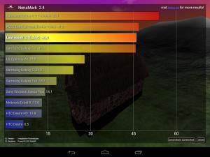 Результаты теста Nenamark ZTE e-Learning PAD E9Q