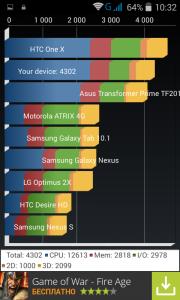 ZTE V815W результаты теста Quadrant
